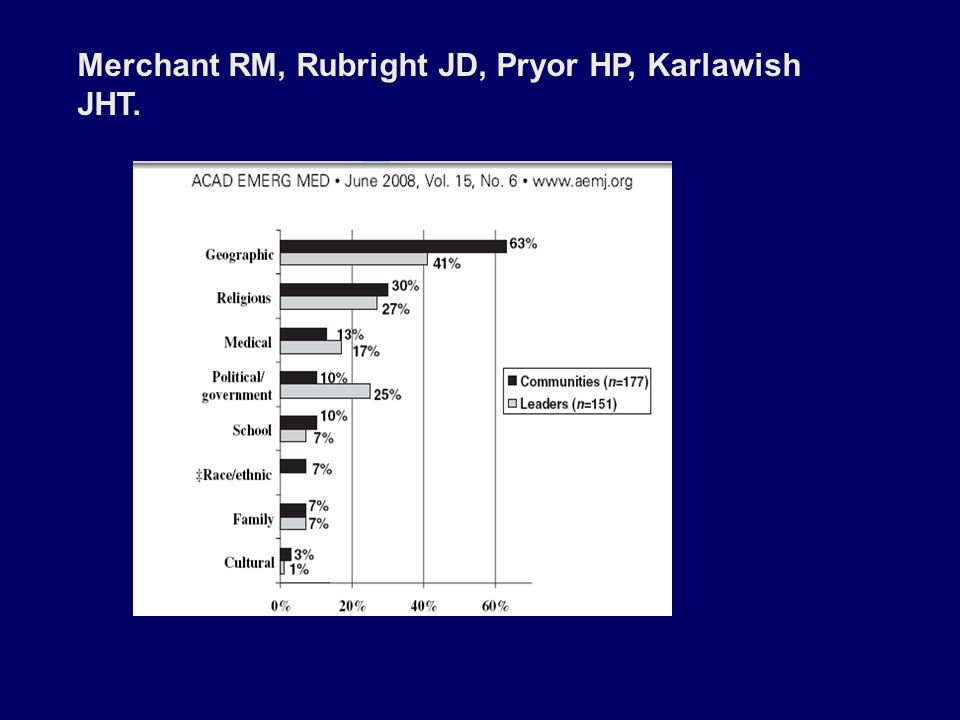 Merchant RM, Rubright JD, Pryor HP, Karlawish JHT.