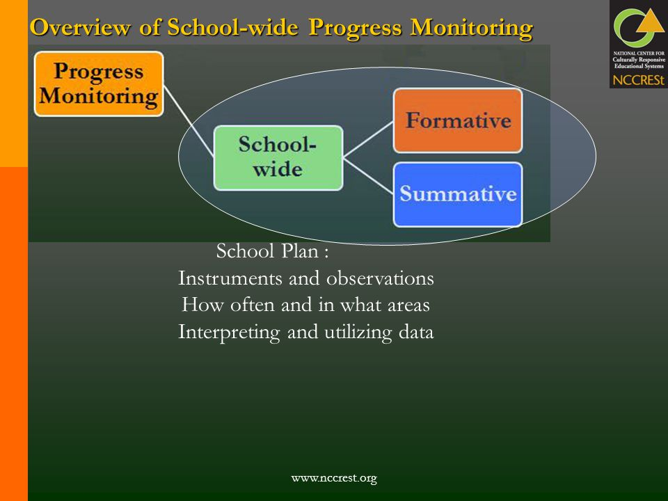Overview of School-wide Progress Monitoring www.nccrest.org School Plan : Instruments and observations How often and in what areas Interpreting and ut