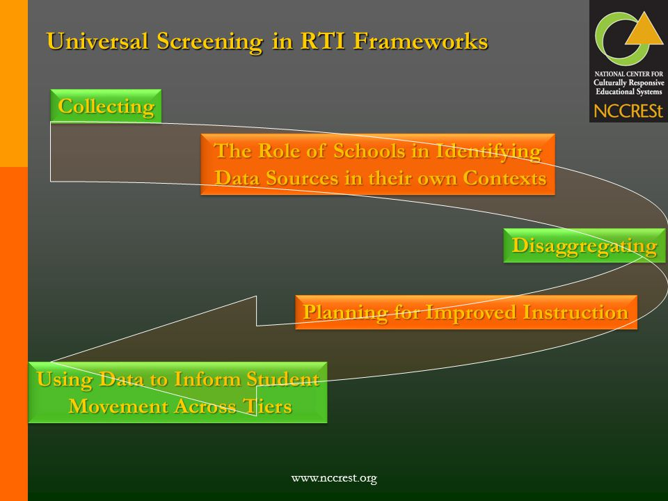 www.nccrest.org Universal Screening in RTI Frameworks CollectingCollecting The Role of Schools in Identifying Data Sources in their own Contexts Data