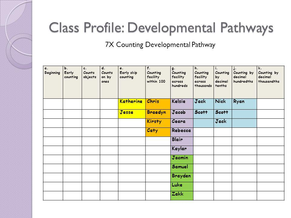 Individual/ Group Targeted Maths Learning Plan Year Level/Class: 7X Date: July 2009 Developmental Pathway: Addition and Subtraction Working Towards: f.