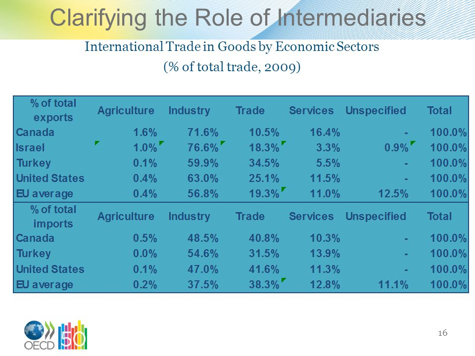 Clarifying the Role of Intermediaries International Trade in Goods by Economic Sectors (% of total trade, 2009) 16