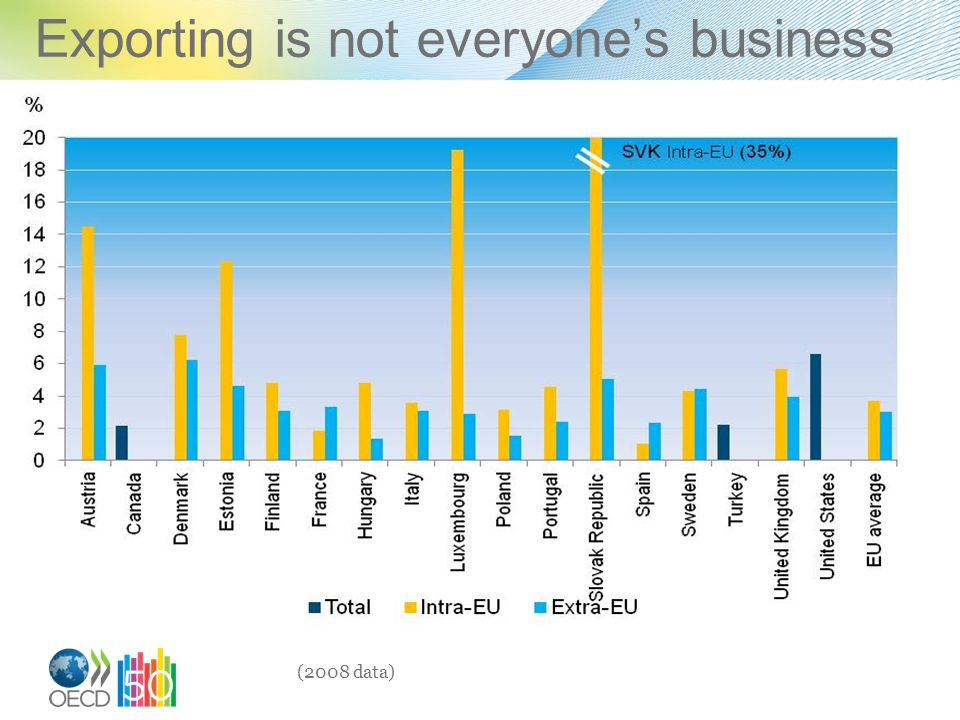 Exporting is not everyone's business (2008 data)