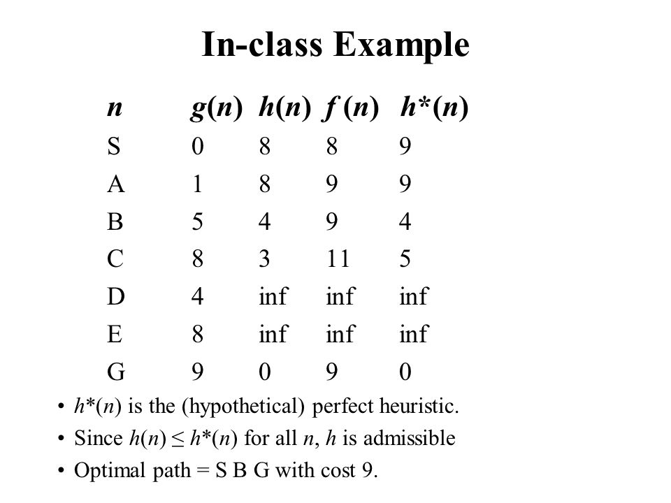 In-class Example ng(n)h(n)f (n) h*(n) S088 9 A189 9 B549 4 C8311 5 D4infinf inf E8infinf inf G909 0 h*(n) is the (hypothetical) perfect heuristic. Sin
