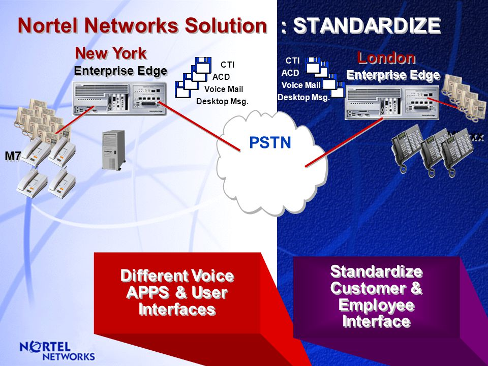 London New York Nortel Networks Solution : SIMPLIFY Enterprise Edge Replace PBX / KSU with … A Unified Platform Replace PBX / KSU with … A Unified Pla
