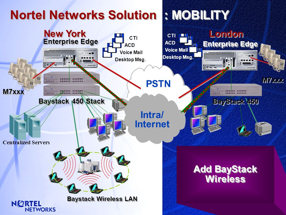 London New York Nortel Networks Solution : MOBILITY Enterprise Edge M7xxx PSTN Voice Mail CTI ACD Desktop Msg. ACD Voice Mail CTI Desktop Msg. Lack of