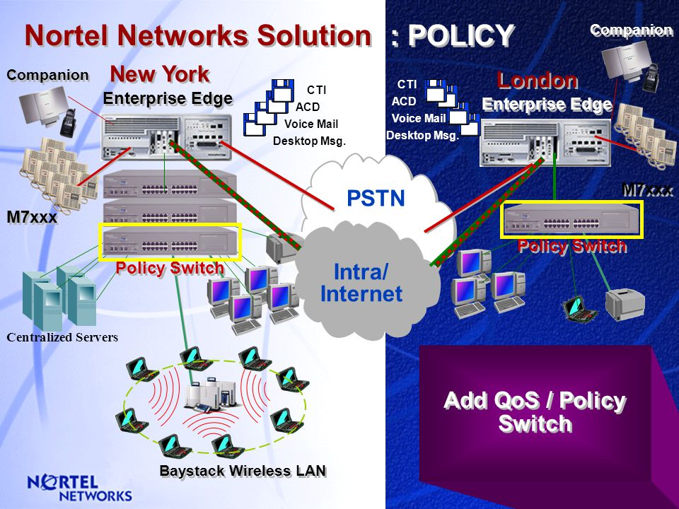 London New York Nortel Networks Solution : FUTURE Enterprise Edge M7xxx PSTN Voice Mail CTI ACD Desktop Msg. ACD Voice Mail CTI Desktop Msg. Baystack