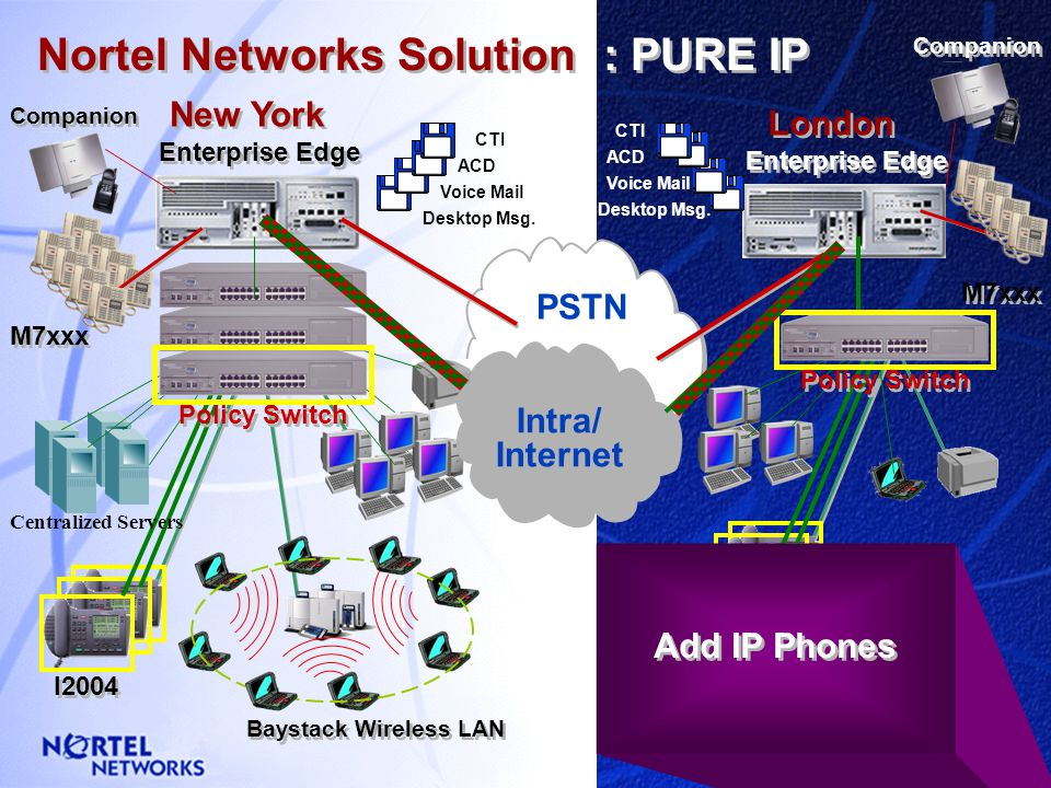 London New York Nortel Networks Solution : POLICY Enterprise Edge M7xxx PSTN Voice Mail CTI ACD Desktop Msg. ACD Voice Mail CTI Desktop Msg. Baystack