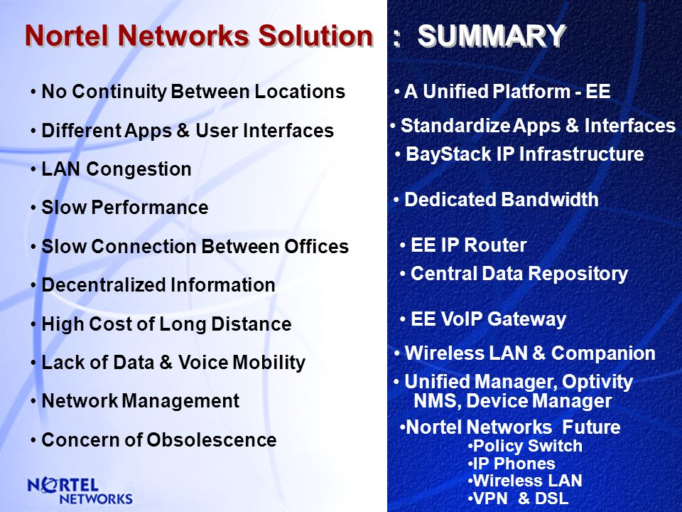I2004 Baystack Wireless LAN Centralized Servers Policy Switch New York Enterprise Edge M7xxx Companion I2004 Management I2004 PARIS London Nortel Netw