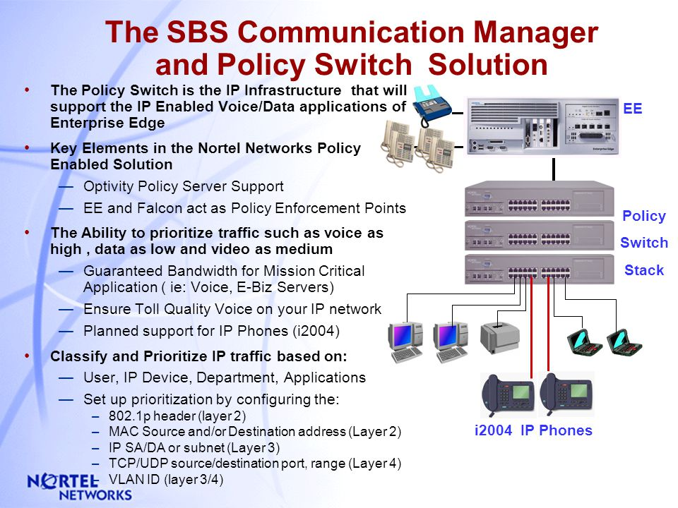 What Is Policy Switch? Stackable switch with L3/L4 packet classification & QoS L2 forwarding only Part of Nortel Networks Policy Enabled Network solut