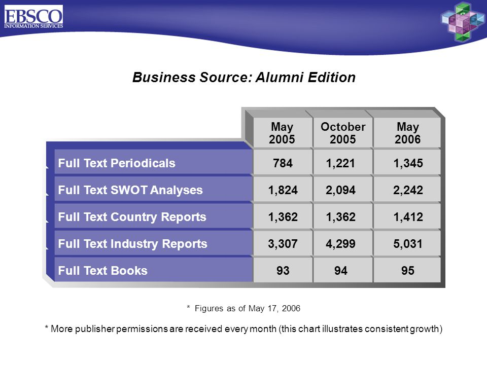 Full Text Periodicals7841,2211,345 Full Text SWOT Analyses1,8242,0942,242 Full Text Country Reports1,3621,3621,412 Full Text Industry Reports3,3074,2995,031 Full Text Books939495 Business Source: Alumni Edition May 2005 October 2005 * More publisher permissions are received every month (this chart illustrates consistent growth) May 2006 * Figures as of May 17, 2006