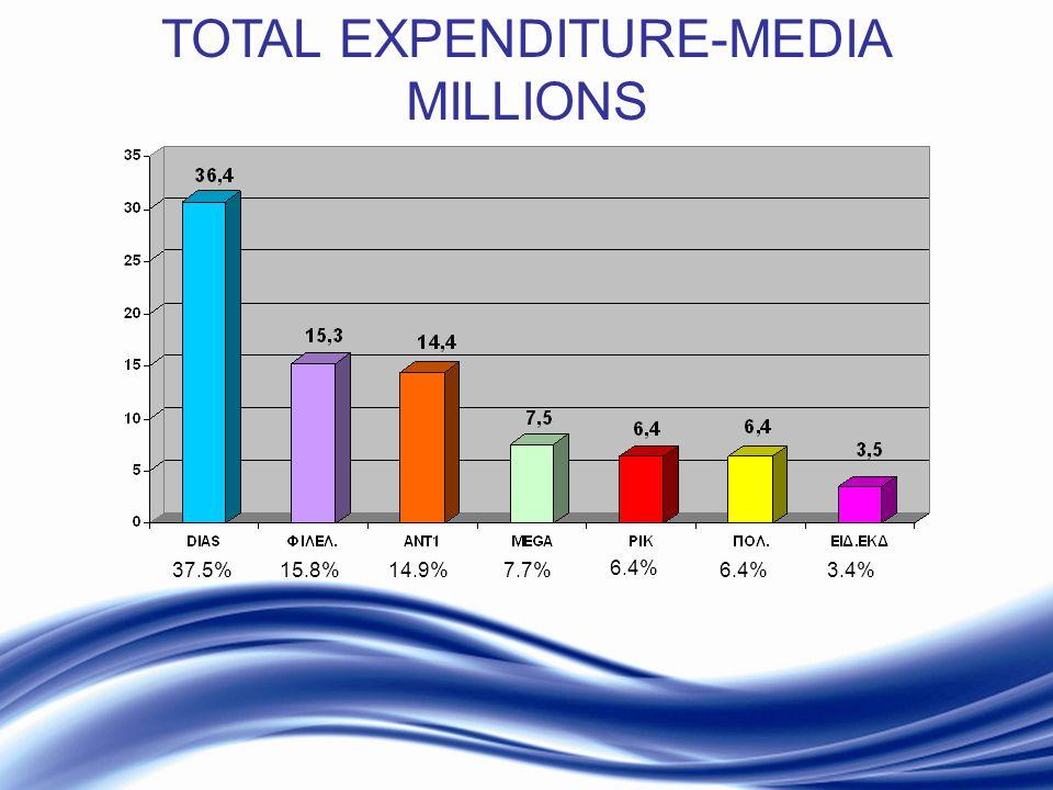 Inform * Educate * Entertain TOTAL EXPENDITURE-MEDIA MILLIONS 37.5%15.8%14.9%7.7% 6.4% 3.4%