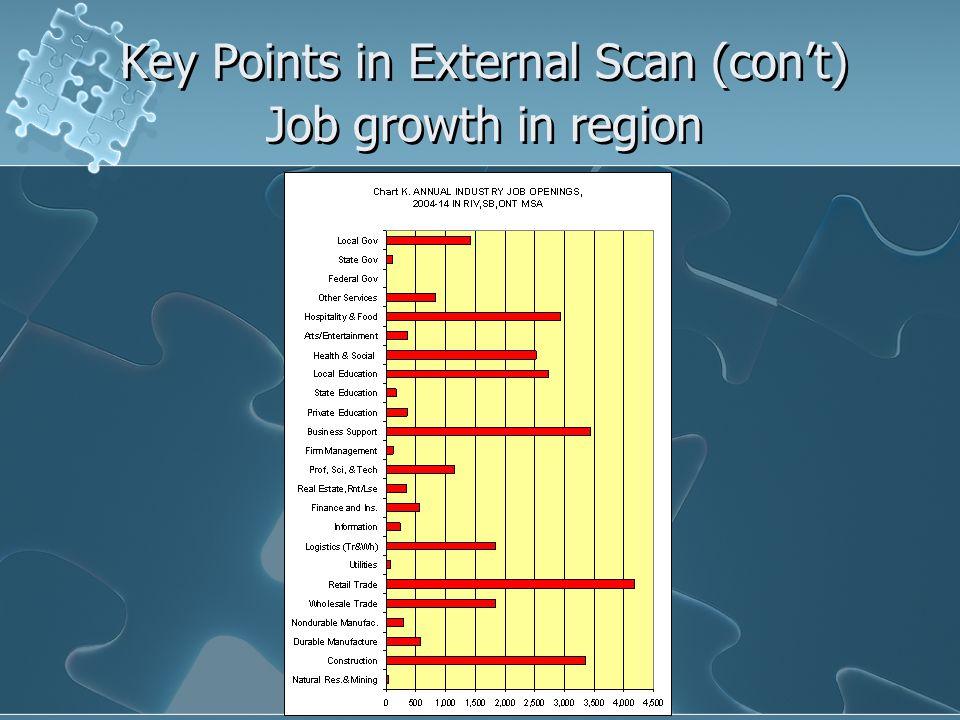 Key Points in External Scan (con't) Job growth in region