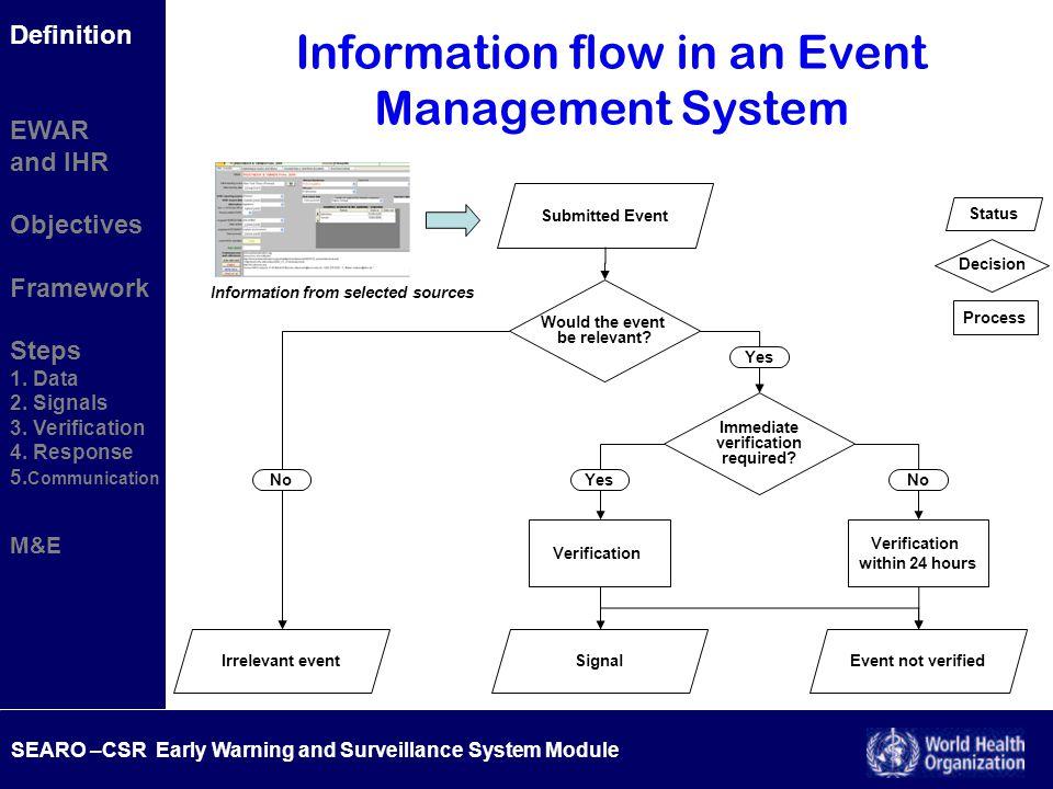 SEARO –CSR Early Warning and Surveillance System Module Definition EWAR and IHR Objectives Framework Steps 1. Data 2. Signals 3. Verification 4. Respo