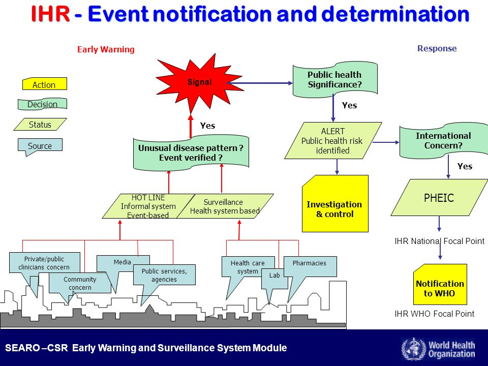SEARO –CSR Early Warning and Surveillance System Module IHR - Event notification and determination Community concern Media Private/public clinicians c