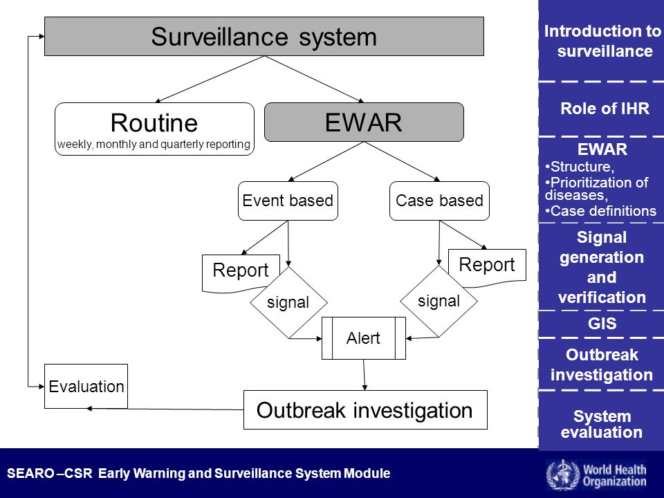 SEARO –CSR Early Warning and Surveillance System Module Surveillance system EWAR Event basedCase based Report signal Report signal Outbreak investigation Evaluation Introduction to surveillance Role of IHR EWAR Structure, Prioritization of diseases, Case definitions Signal generation and verification GIS System evaluation Outbreak investigation Alert Routine weekly, monthly and quarterly reporting