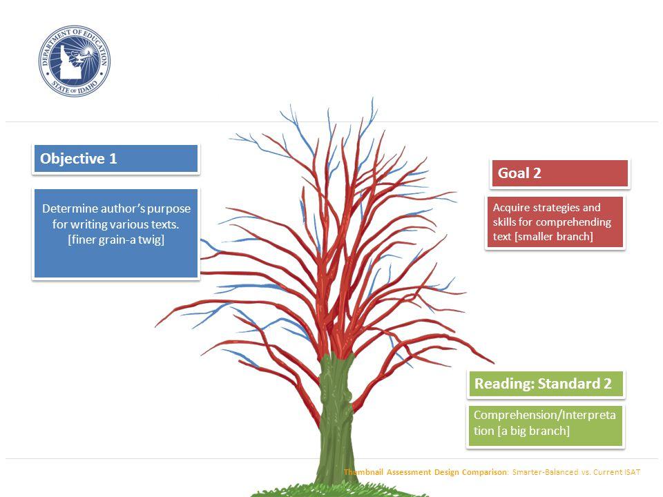 Test Design Contrast: Current ISAT Design [Reading] Thumbnail Assessment Design Comparison: Smarter-Balanced vs.