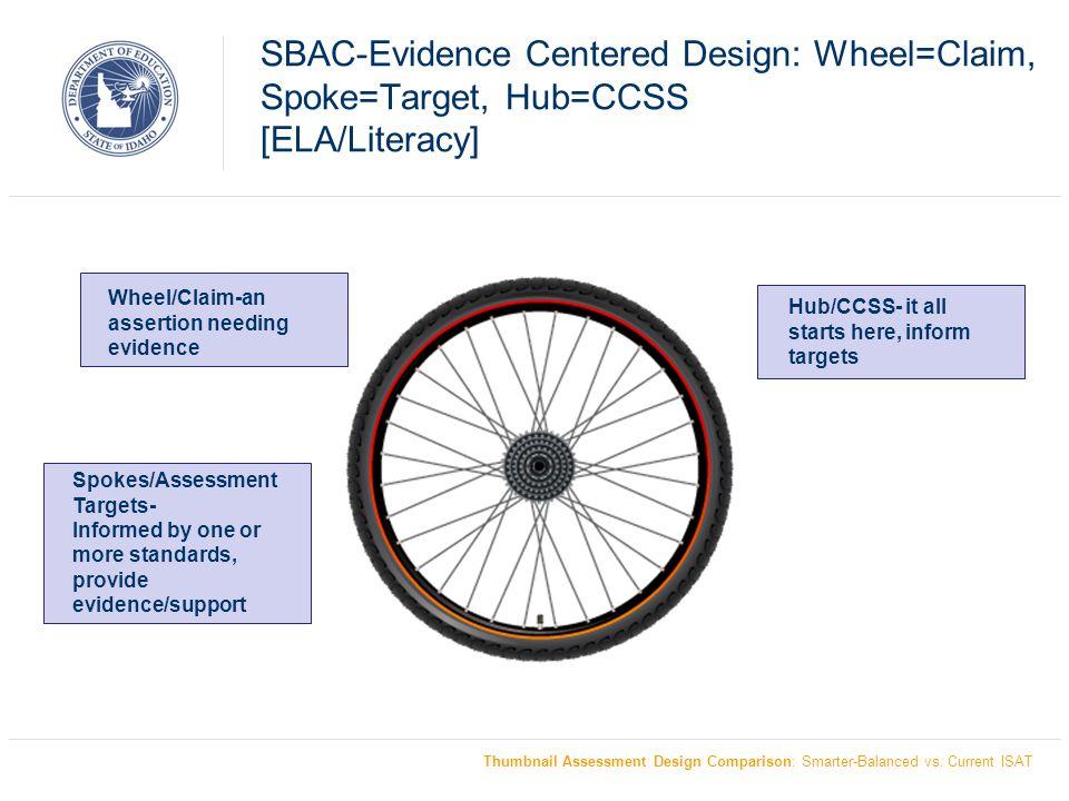 Evidence Centered Design: Claim/target [ELA/Literacy] Thumbnail Assessment Design Comparison: Smarter-Balanced vs.