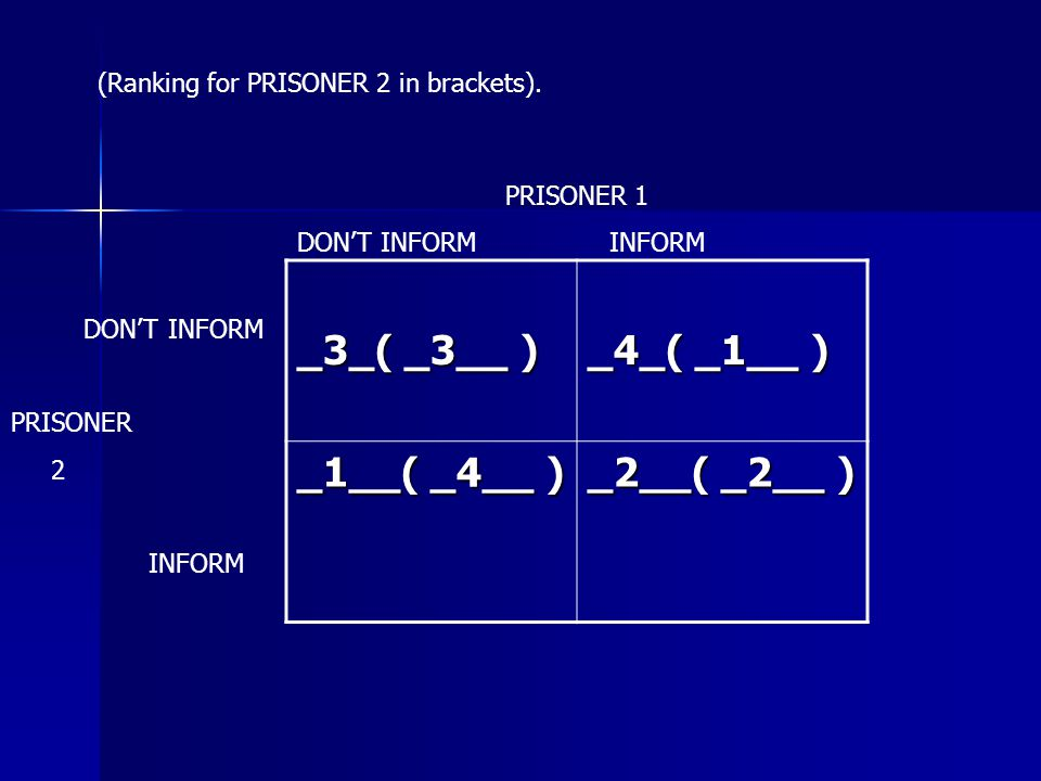 _3_( _3__ ) _4_( _1__ ) _1__( _4__ ) _2__( _2__ ) PRISONER 1 DON'T INFORM INFORM DON'T INFORM PRISONER 2 INFORM (Ranking for PRISONER 2 in brackets).