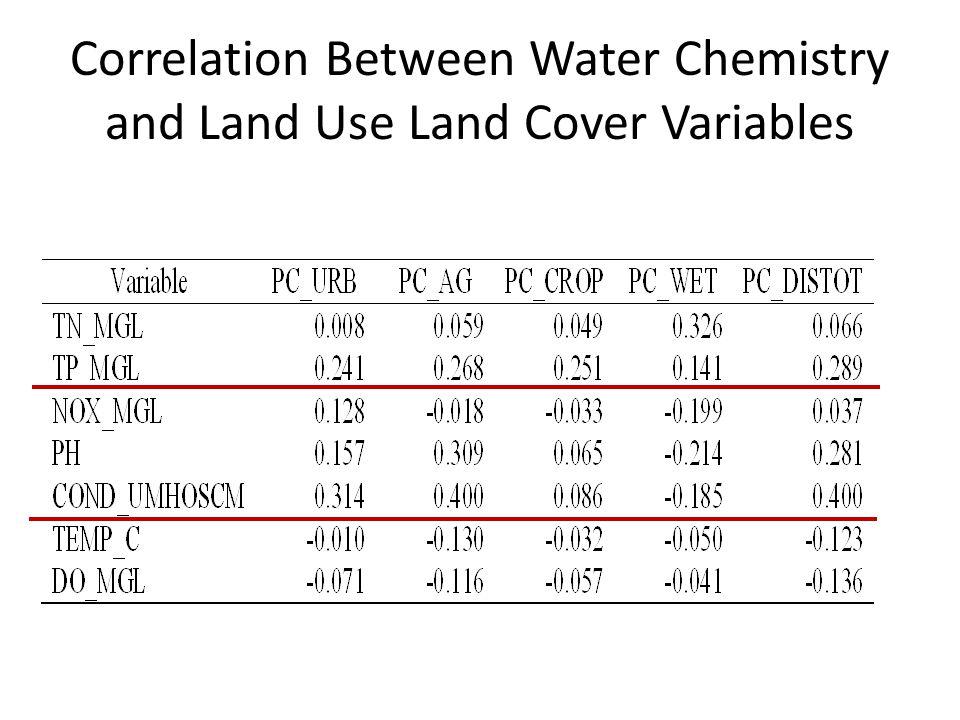 NRSA Periphyton MMI by Ecoregion: Eastern Highlands and Lowland Plains Site Class (R=ref, MD=mod dist, HD=high dist, V= validation) Traditional MMIModeled MMI