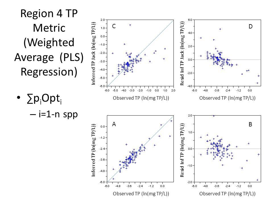 Many Diatom Metrics Correlated to TP and Human Disturbance Gradient