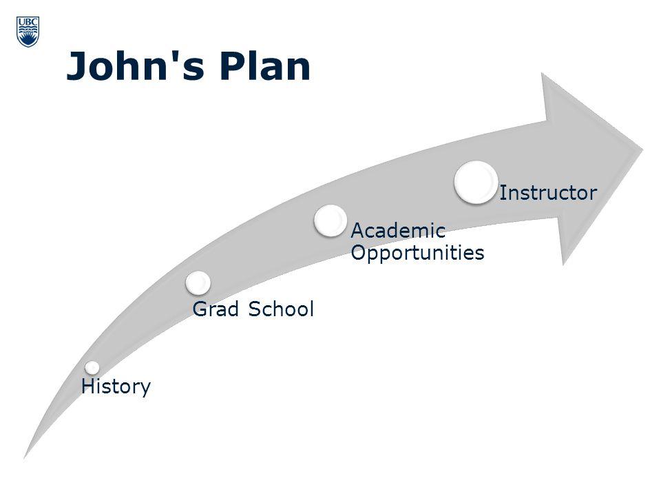 History Grad School Academic Opportunities Instructor John s Plan