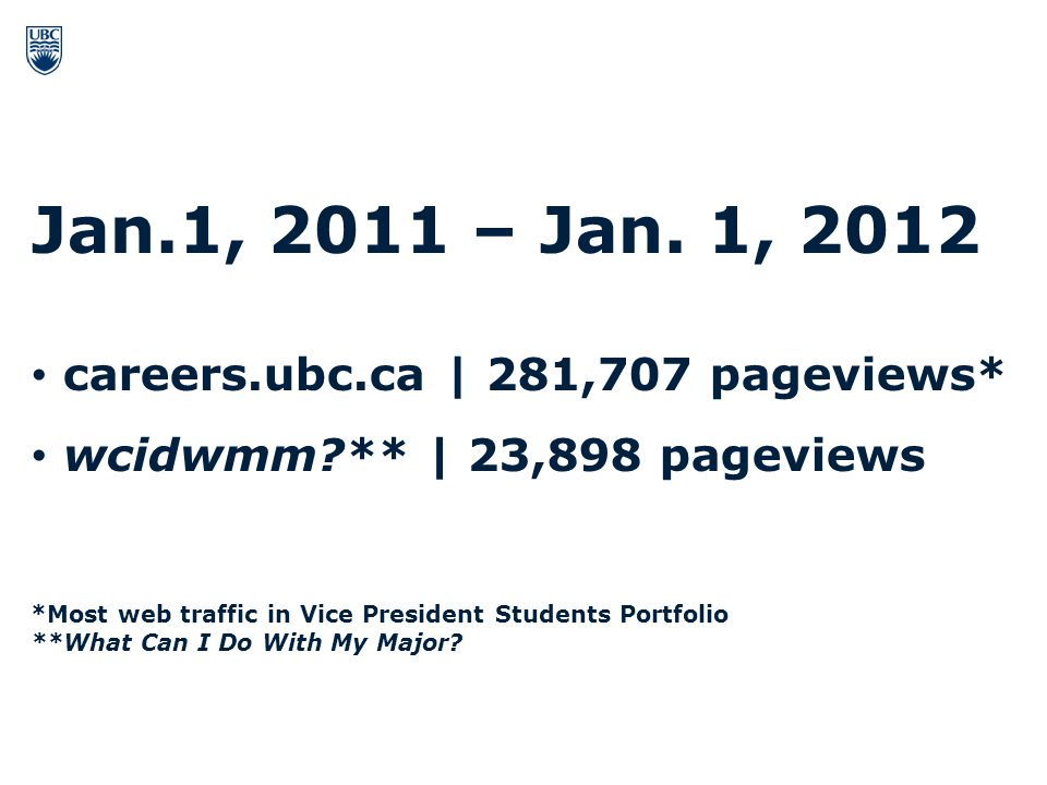 Jan.1, 2011 – Jan. 1, 2012 careers.ubc.ca | 281,707 pageviews* wcidwmm?** | 23,898 pageviews *Most web traffic in Vice President Students Portfolio **