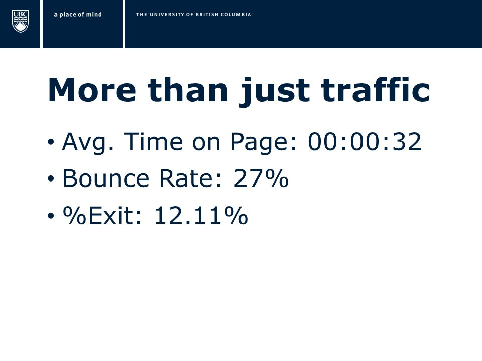 More than just traffic Avg. Time on Page: 00:00:32 Bounce Rate: 27% %Exit: 12.11%