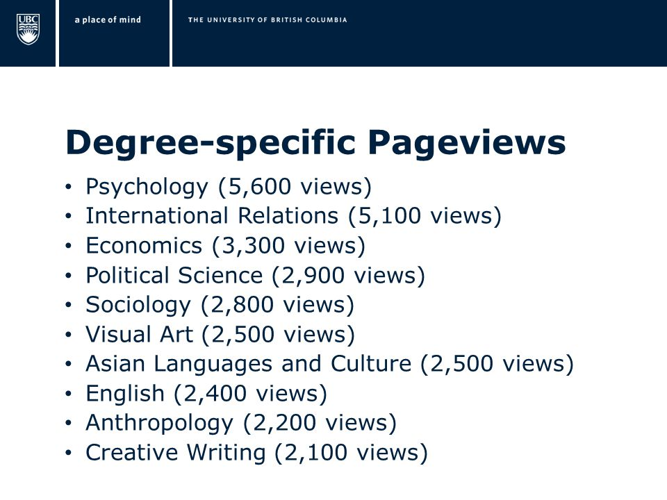 Degree-specific Pageviews Psychology (5,600 views) International Relations (5,100 views) Economics (3,300 views) Political Science (2,900 views) Socio