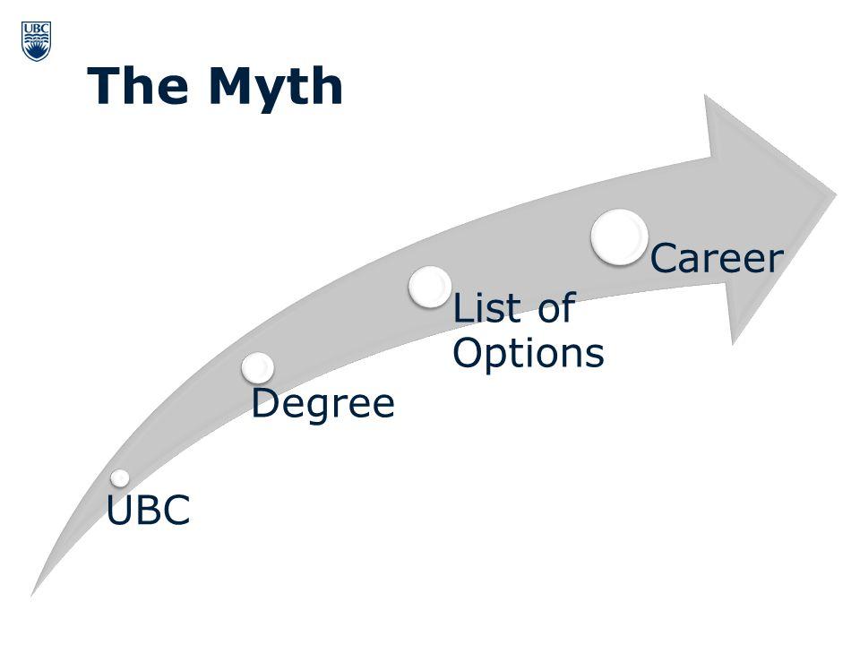 UBC Degree List of Options Career The Myth