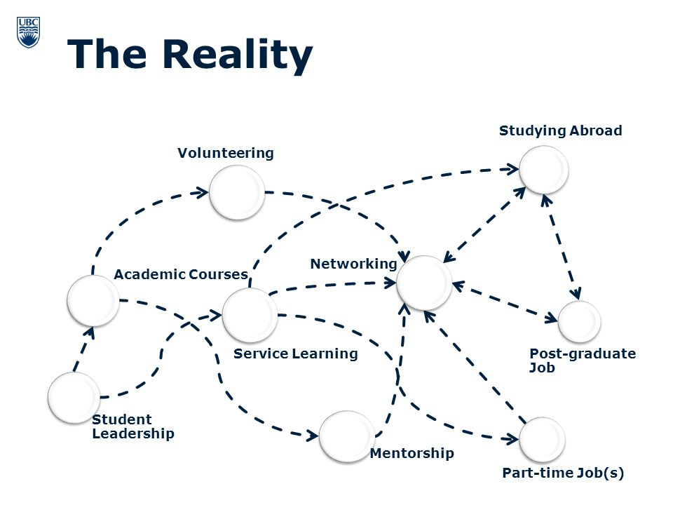 The Reality Student Leadership Volunteering Service Learning Networking Post-graduate Job Mentorship Academic Courses Studying Abroad Part-time Job(s)
