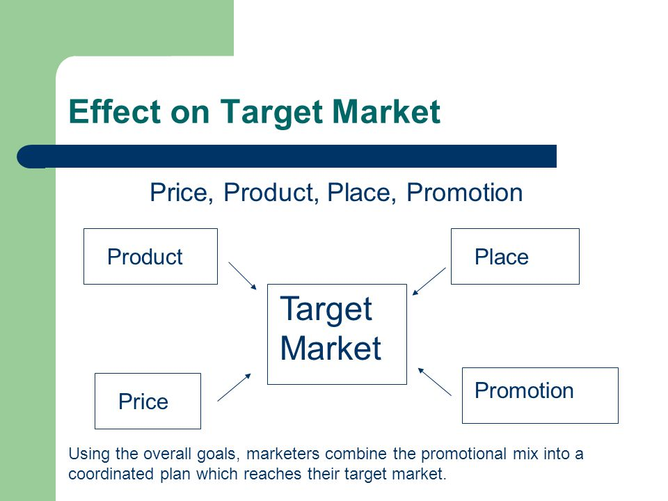 Effect on Target Market Price, Product, Place, Promotion ProductPlace Price Promotion Target Market Using the overall goals, marketers combine the pro