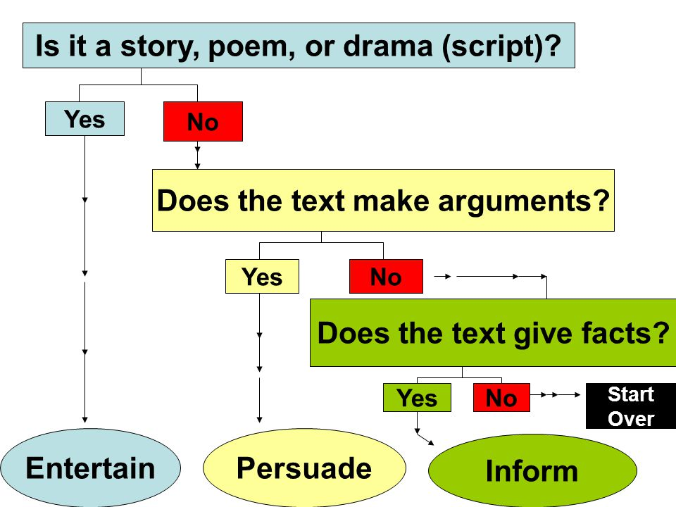 Is it a story, poem, or drama (script).Entertain Yes No Does the text make arguments.