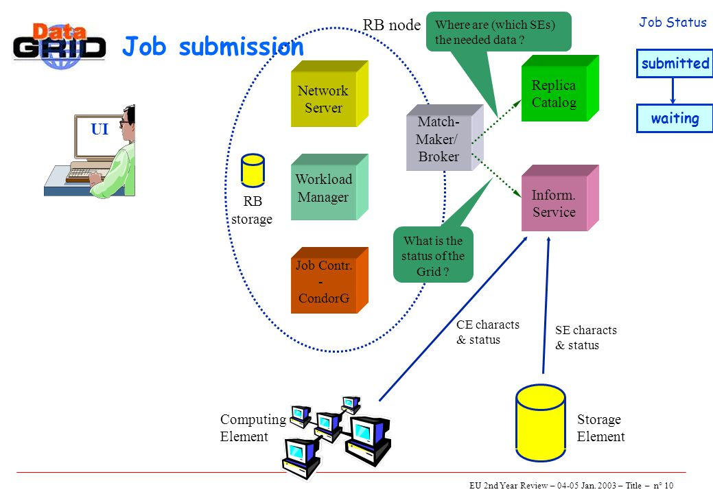 EU 2nd Year Review – 04-05 Jan. 2003 – Title – n° 10 Job submission UI Network Server Job Contr.