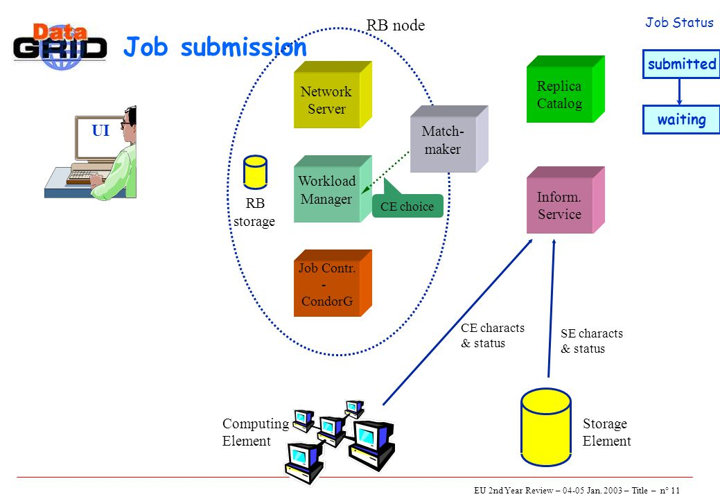 EU 2nd Year Review – 04-05 Jan. 2003 – Title – n° 11 Job submission UI Network Server Job Contr.