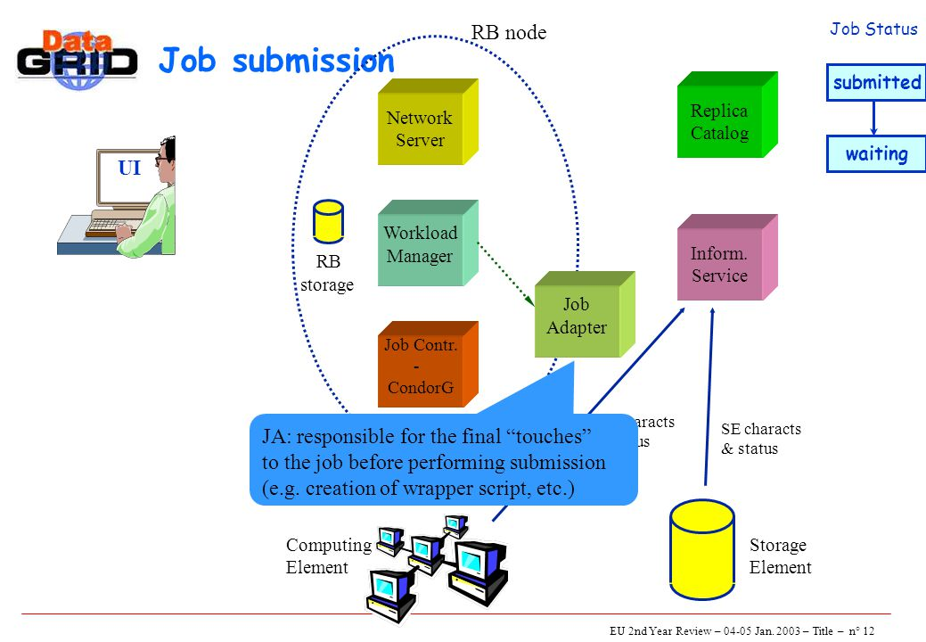 EU 2nd Year Review – 04-05 Jan. 2003 – Title – n° 12 Job submission UI Network Server Job Contr.