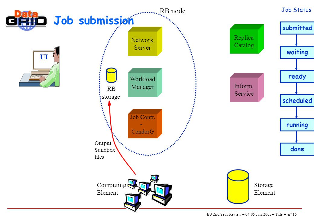 EU 2nd Year Review – 04-05 Jan. 2003 – Title – n° 16 Job submission UI Network Server Job Contr.