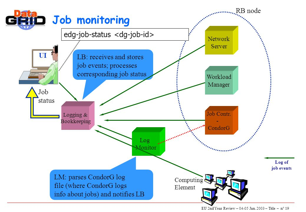 EU 2nd Year Review – 04-05 Jan. 2003 – Title – n° 19 Job monitoring UI Log Monitor Logging & Bookkeeping Network Server Job Contr. - CondorG Workload
