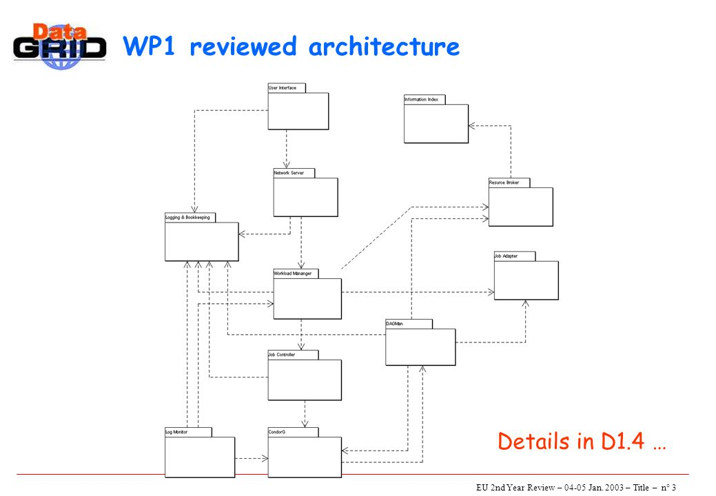 EU 2nd Year Review – 04-05 Jan. 2003 – Title – n° 3 WP1 reviewed architecture Details in D1.4 …