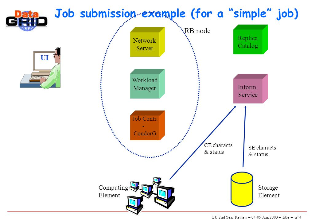 "EU 2nd Year Review – 04-05 Jan. 2003 – Title – n° 4 Job submission example (for a ""simple"" job) UI Network Server Job Contr. - CondorG Workload Manage"