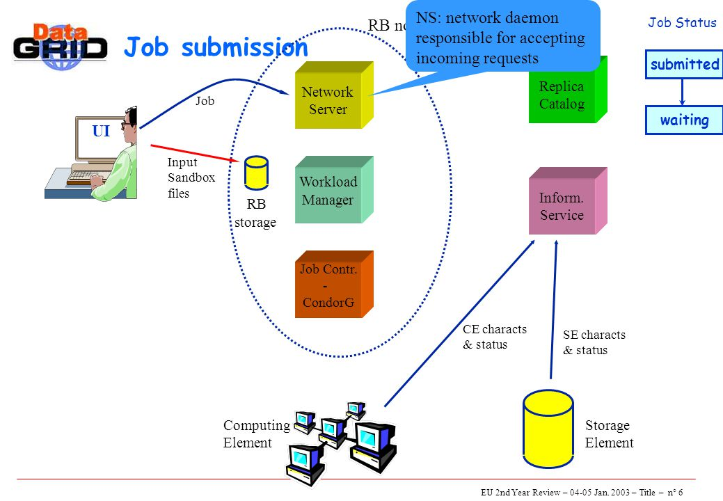 EU 2nd Year Review – 04-05 Jan. 2003 – Title – n° 6 Job submission UI Network Server Job Contr.