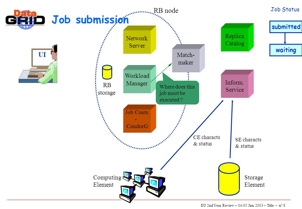EU 2nd Year Review – 04-05 Jan. 2003 – Title – n° 8 Job submission UI Network Server Job Contr.