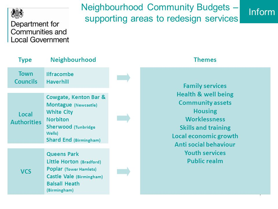 8 Neighbourhood Community Budgets: example Inform £3.8m spent on public realm and youth services p.a.