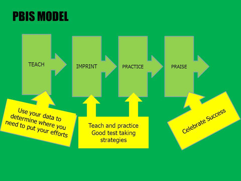 PBIS MODEL TEACH IMPRINT PRACTICEPRAISE Use data to make decisions Reinforce Celebrate Success Use your data to determine where you need to put your efforts Teach and practice Good test taking strategies