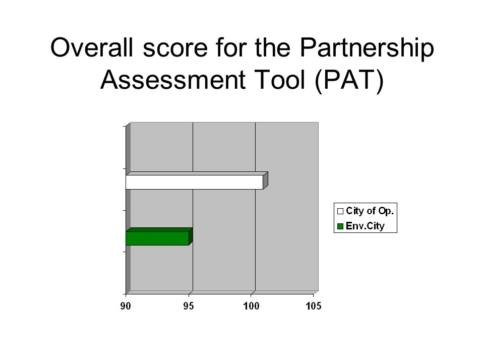 Overall score for the Partnership Assessment Tool (PAT)