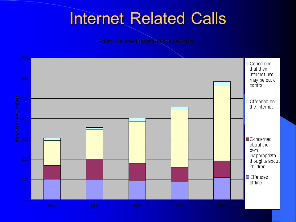 Internet Related Calls