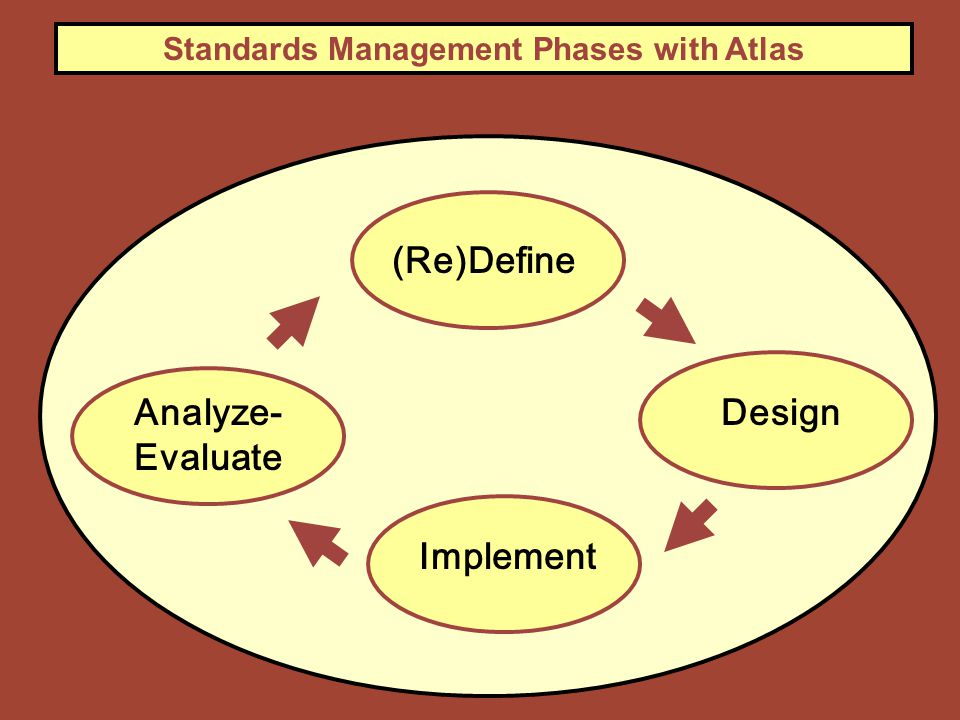 (Re)Define Design Implement Analyze- Evaluate Standards Management Phases with Atlas