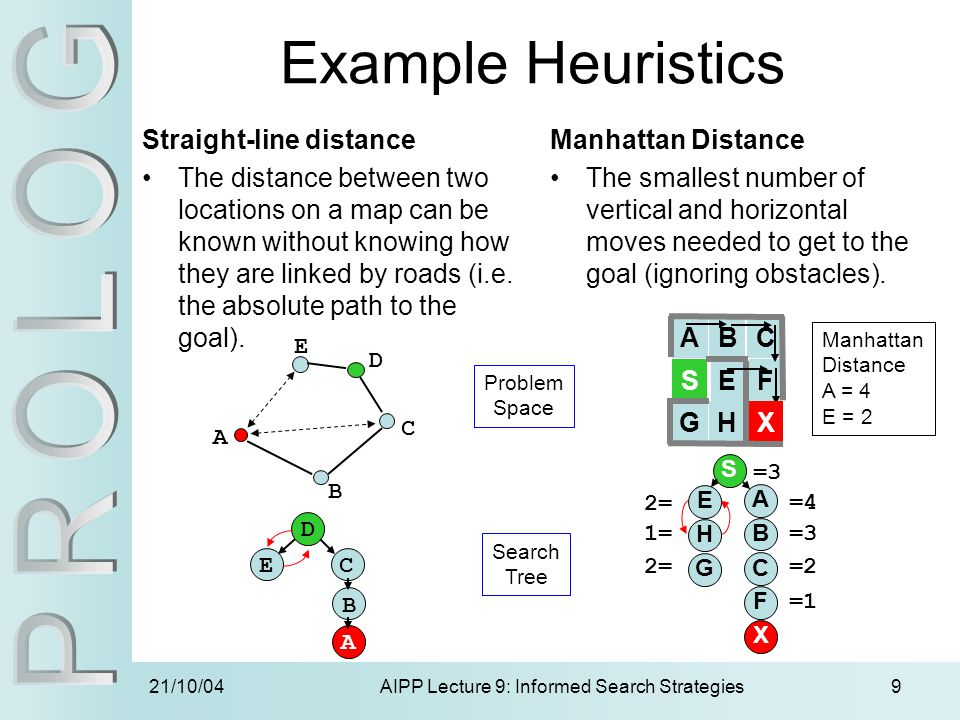 21/10/04AIPP Lecture 9: Informed Search Strategies9 F Example Heuristics Straight-line distance The distance between two locations on a map can be kno