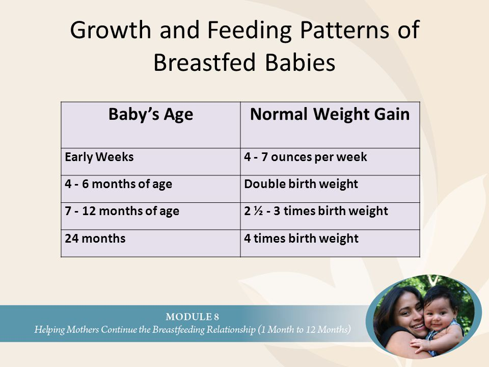 Growth and Feeding Patterns of Breastfed Babies Baby's AgeNormal Weight Gain Early Weeks4 - 7 ounces per week 4 - 6 months of ageDouble birth weight 7