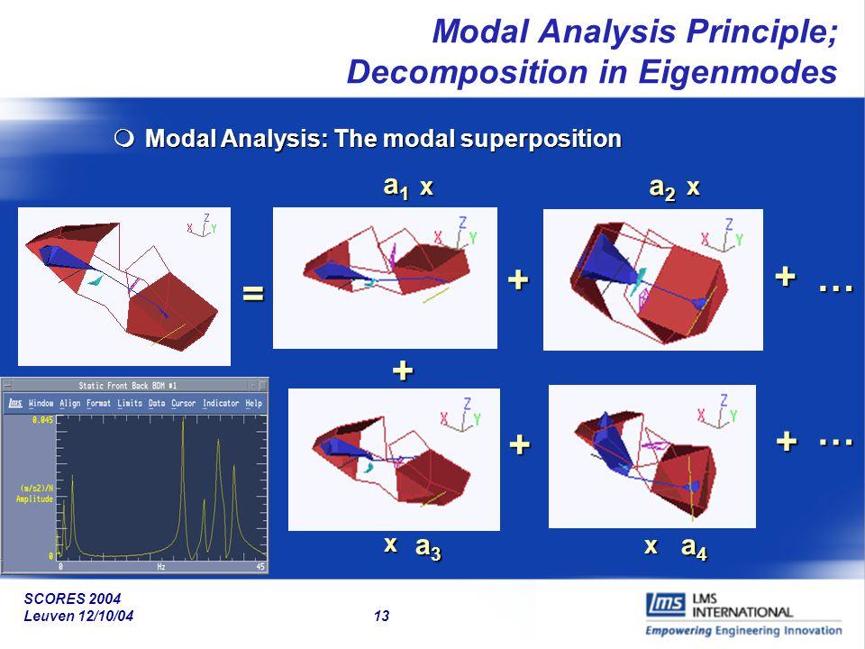 SCORES 2004 Leuven 12/10/04 13 Modal Analysis Principle; Decomposition in Eigenmodes mModal Analysis: The modal superposition = + + + a1a1a1a1 a2a2a2a