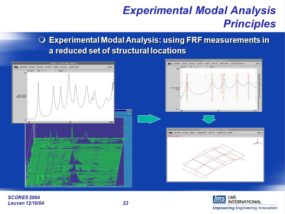 SCORES 2004 Leuven 12/10/04 23 Experimental Modal Analysis Principles mExperimental Modal Analysis: using FRF measurements in a reduced set of structu
